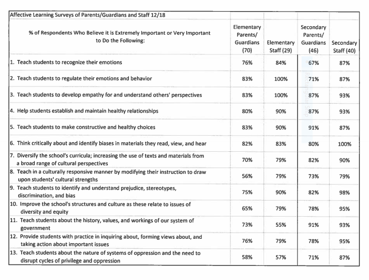 affective learning survey results from parents and staff Dec 2018
